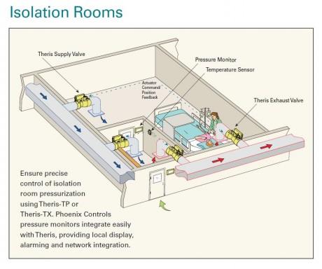 חדרי בידוד עם לחץ שלילי